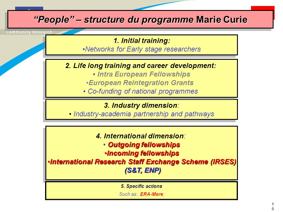 People – structure du programme Marie Curie