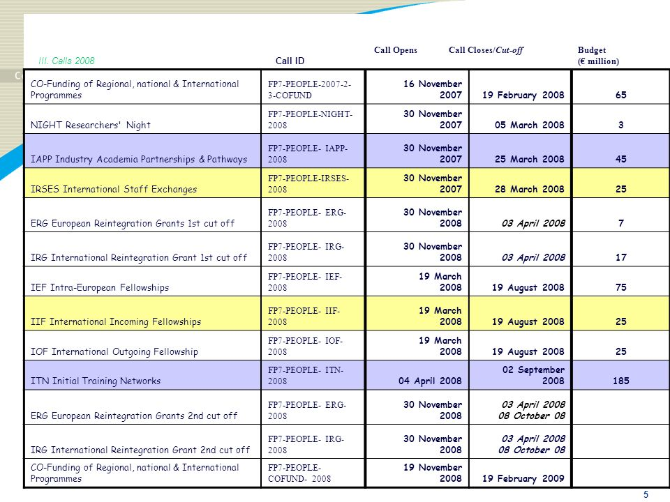 III. Calls 2008Call ID. Call Opens Call Closes/Cut-off. Budget. (€ million) CO-Funding of Regional, national & International Programmes.