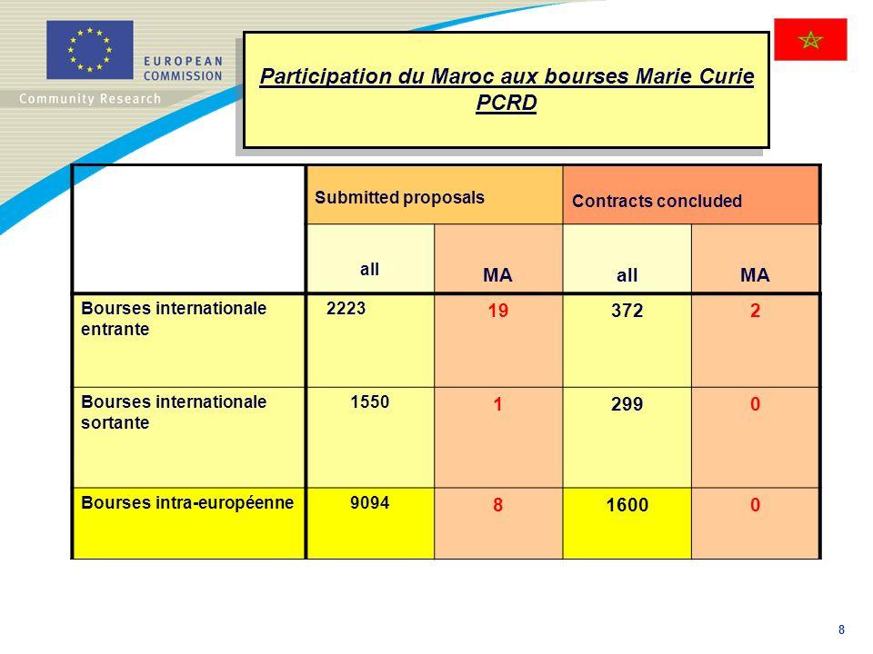 Participation du Maroc aux bourses Marie Curie PCRD