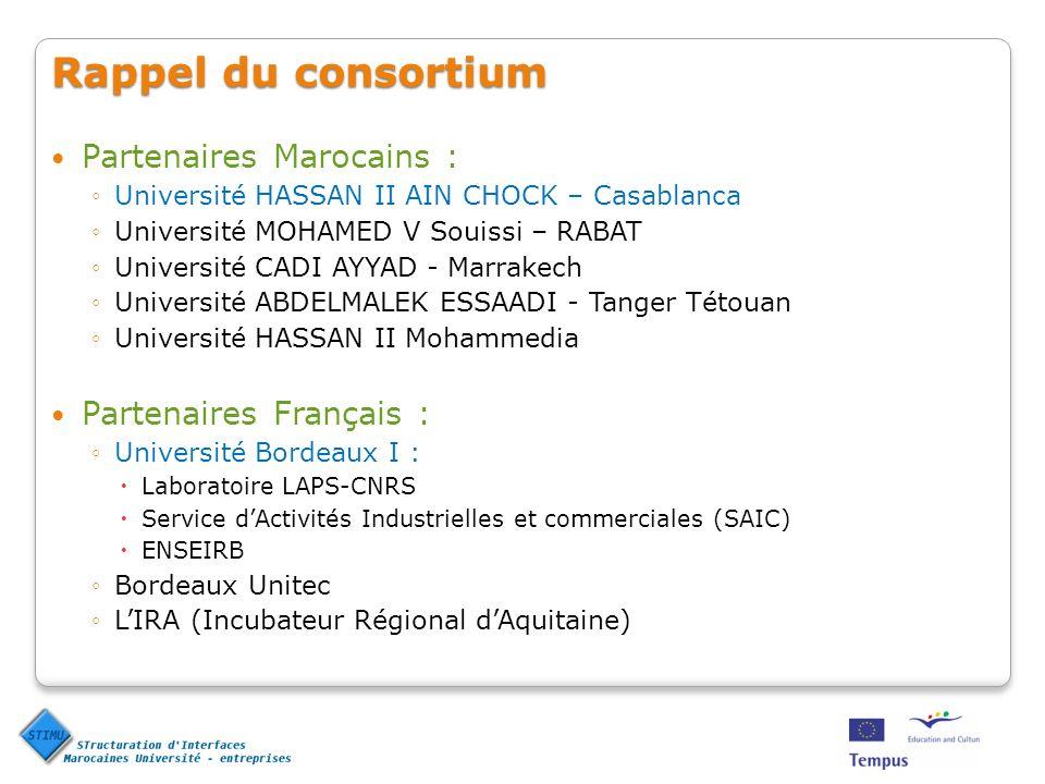 Rappel du consortium Partenaires Marocains : Partenaires Français :