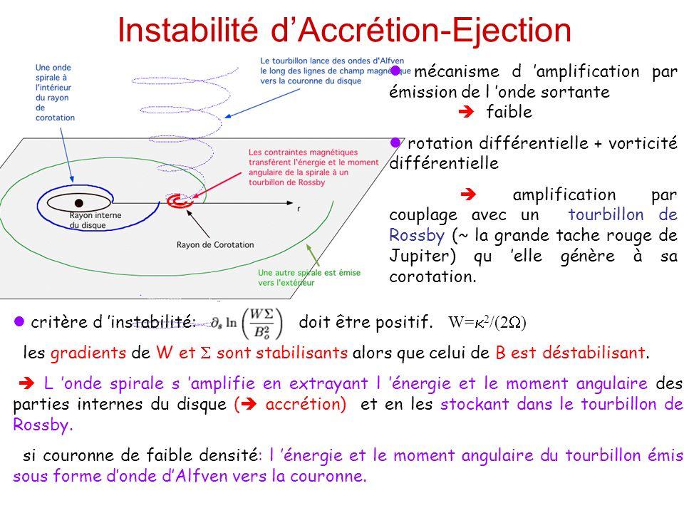Instabilité d'Accrétion-Ejection