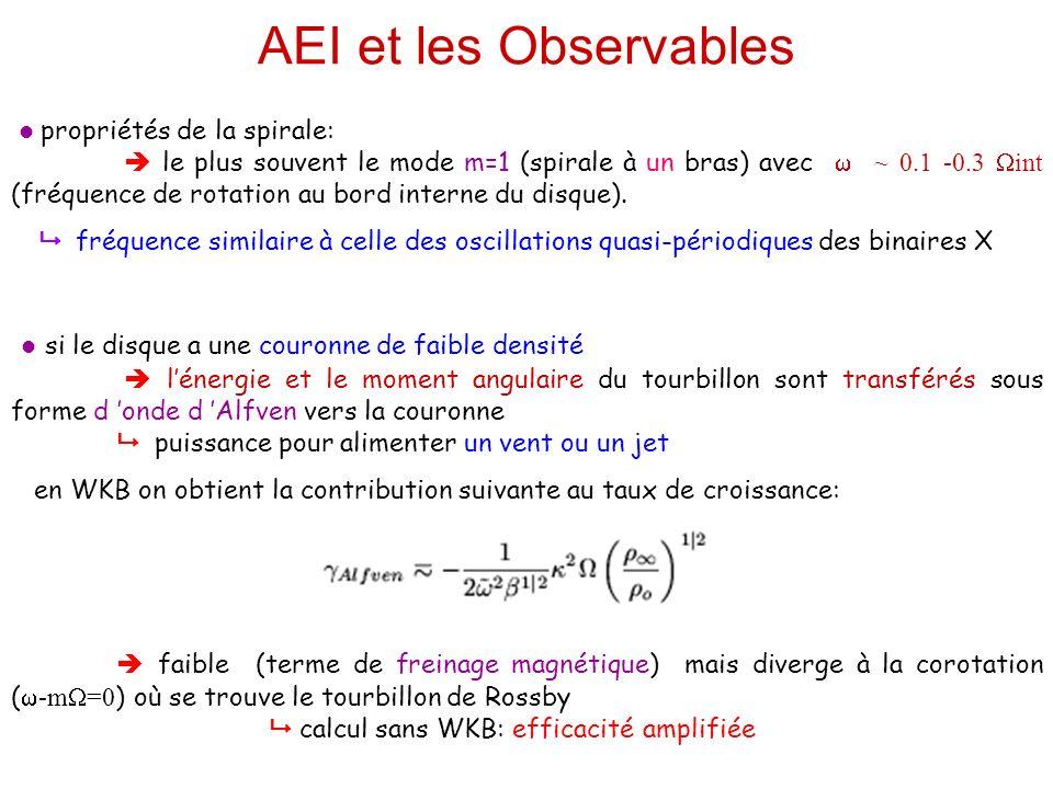 AEI et les Observables