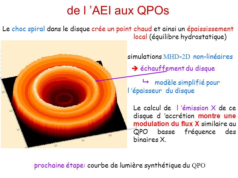 de l 'AEI aux QPOs Le choc spiral dans le disque crée un point chaud et ainsi un épaississement local (équilibre hydrostatique)