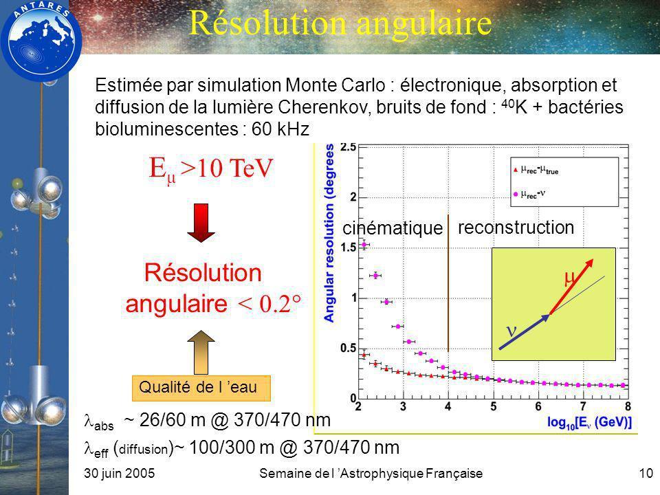 Résolution angulaire Eµ >10 TeV Résolution angulaire < 0.2° m n