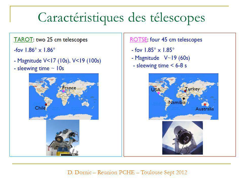 Caractéristiques des télescopes