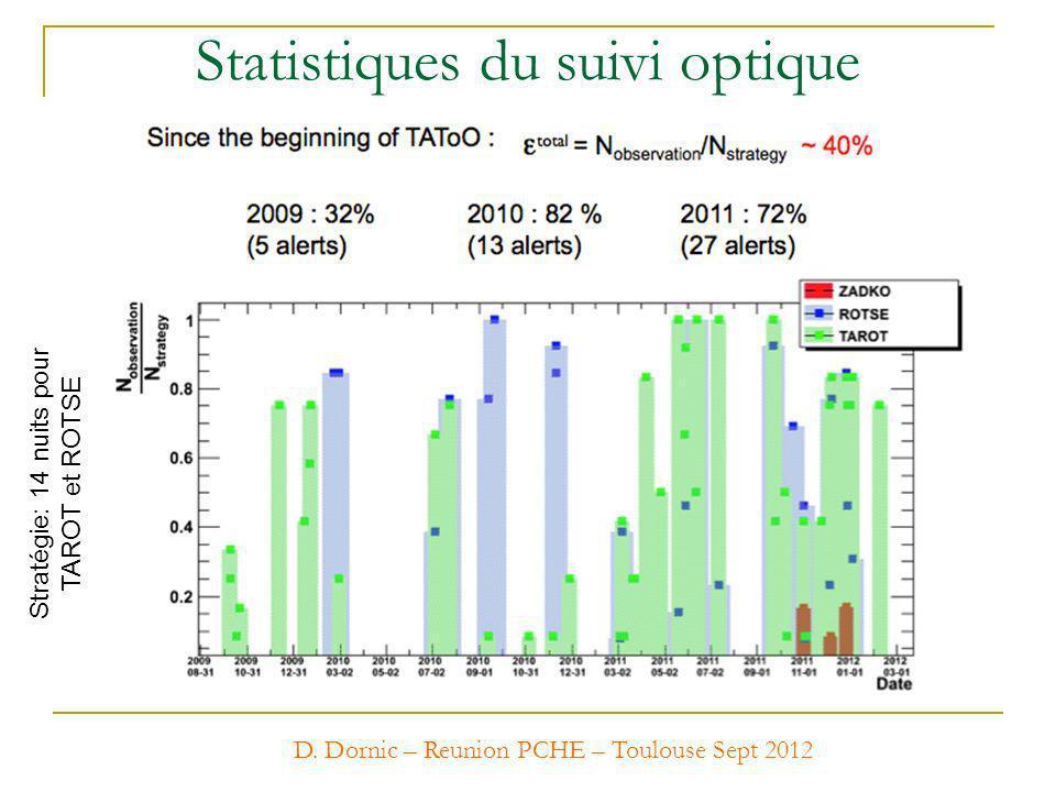 Statistiques du suivi optique