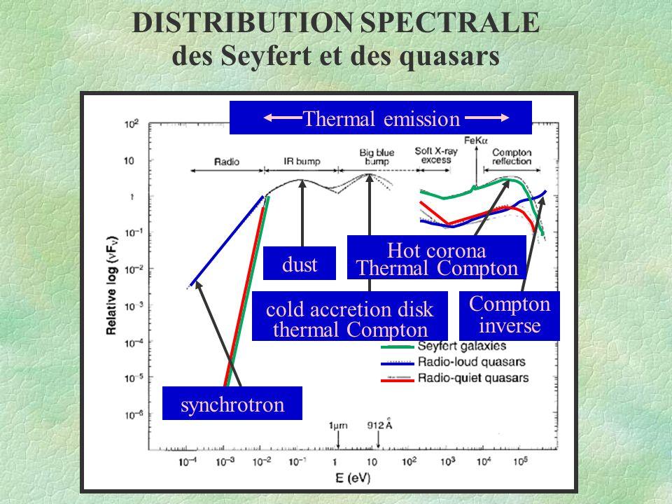 DISTRIBUTION SPECTRALE des Seyfert et des quasars