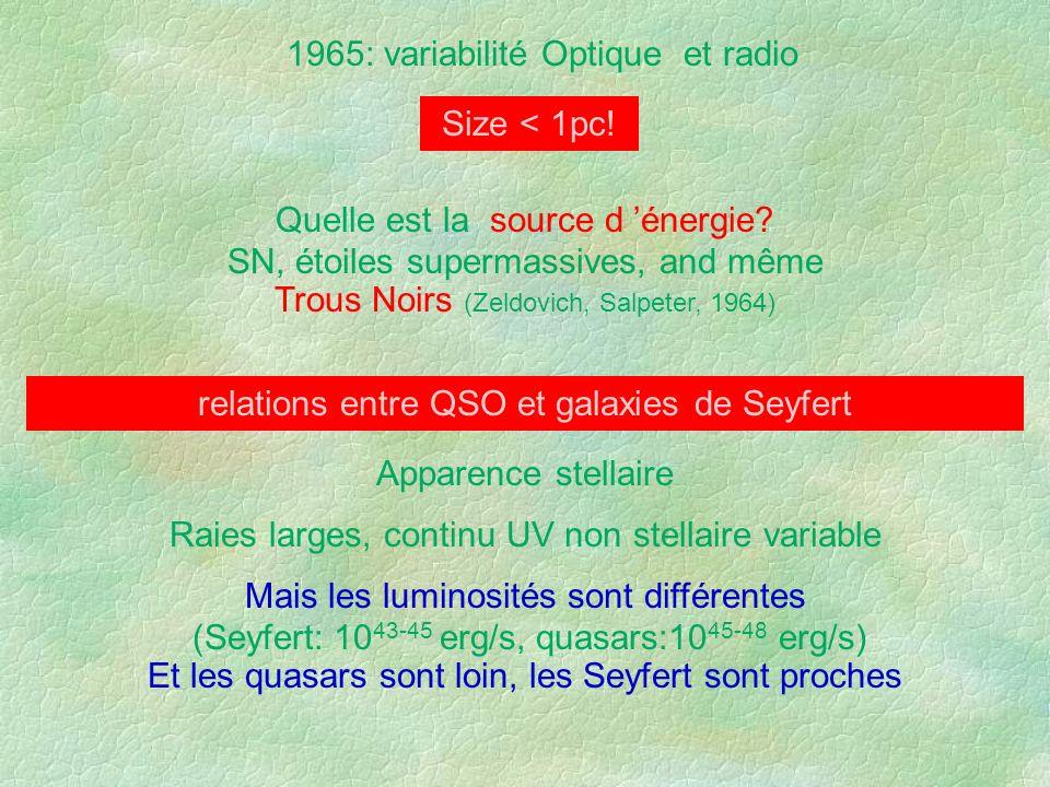 1965: variabilité Optique et radio