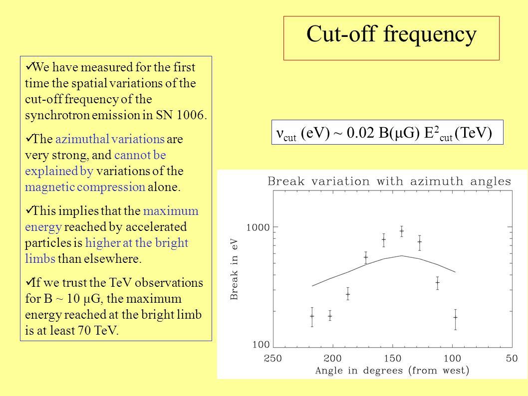 Cut-off frequency νcut (eV) ~ 0.02 B(μG) E2cut (TeV)