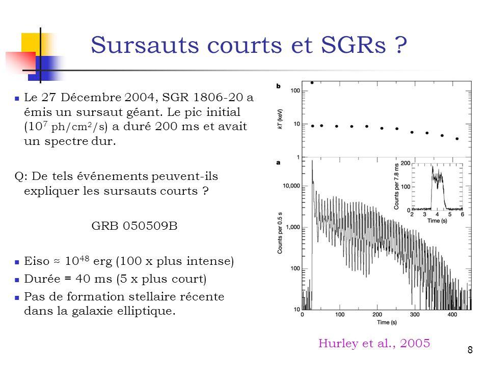 Sursauts courts et SGRs