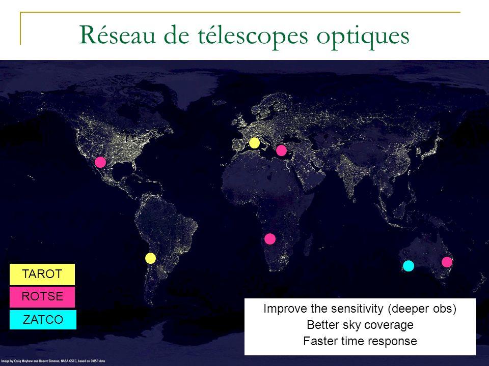 Réseau de télescopes optiques