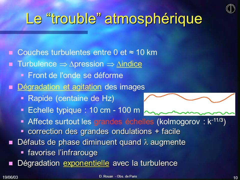 Le trouble atmosphérique