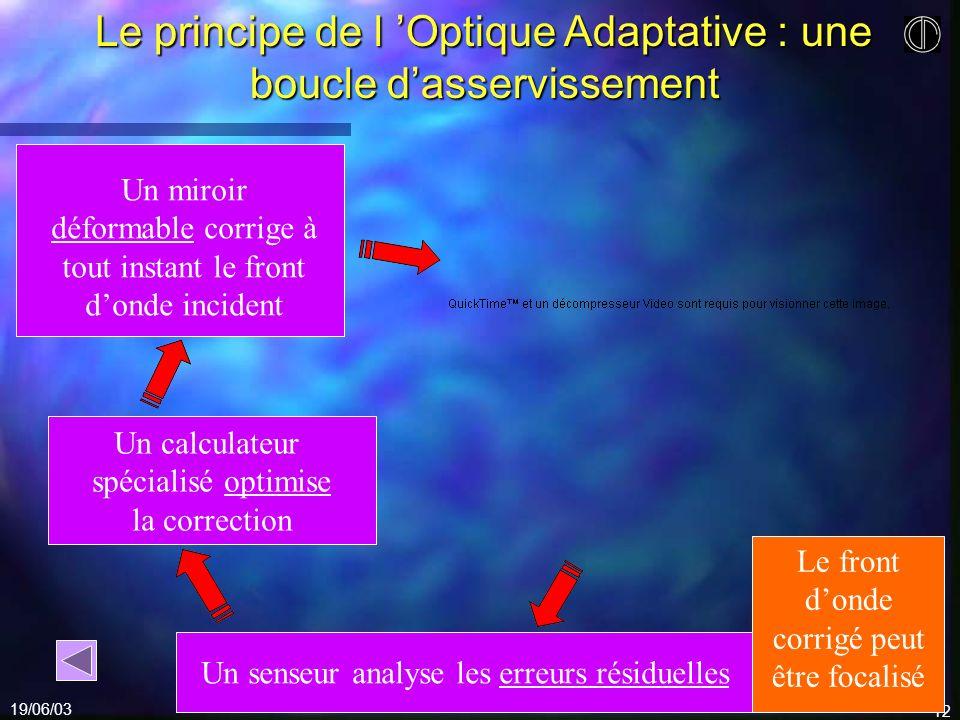 Le principe de l 'Optique Adaptative : une boucle d'asservissement
