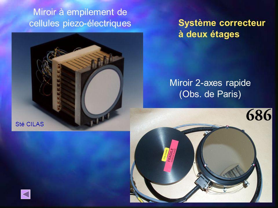 Miroir à empilement de cellules piezo-électriques