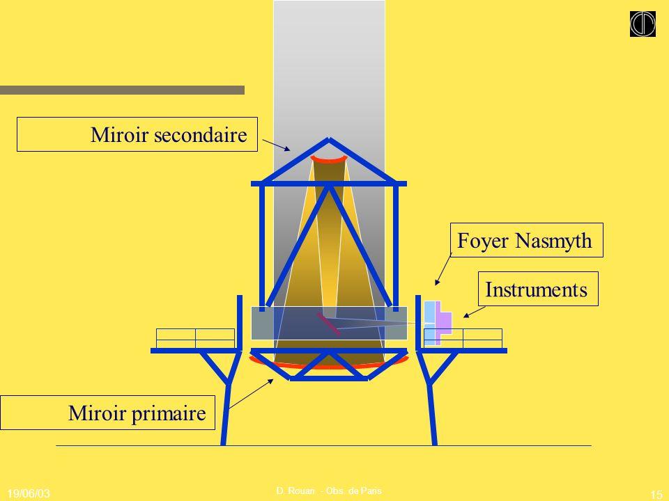 Miroir secondaire Foyer Nasmyth Instruments Miroir primaire 19/06/03