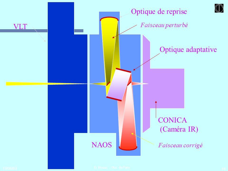 Optique de reprise VLT Optique adaptative CONICA (Caméra IR) NAOS
