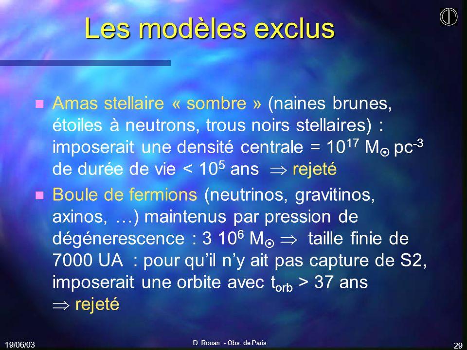 Les modèles exclus