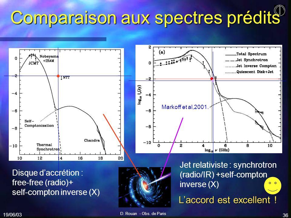 Comparaison aux spectres prédits