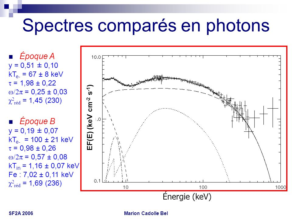 Spectres comparés en photons