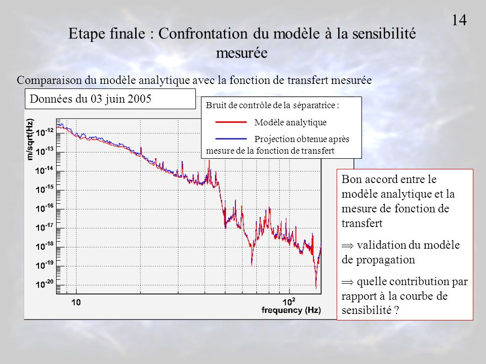 Etape finale : Confrontation du modèle à la sensibilité mesurée