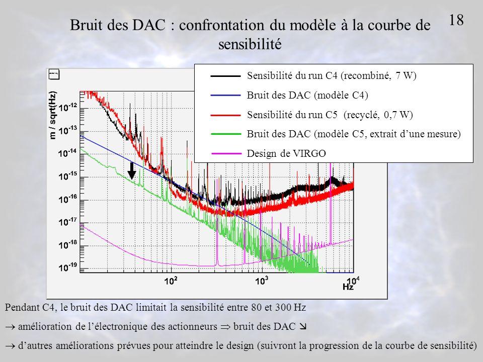 Bruit des DAC : confrontation du modèle à la courbe de sensibilité