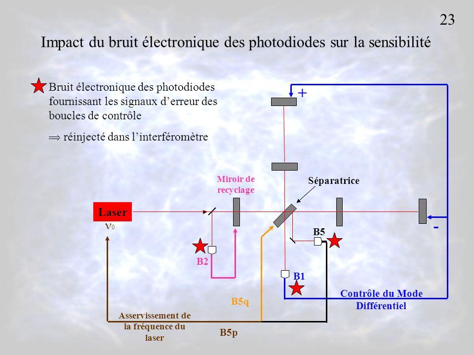 Contrôle du Mode Différentiel Asservissement de la fréquence du laser