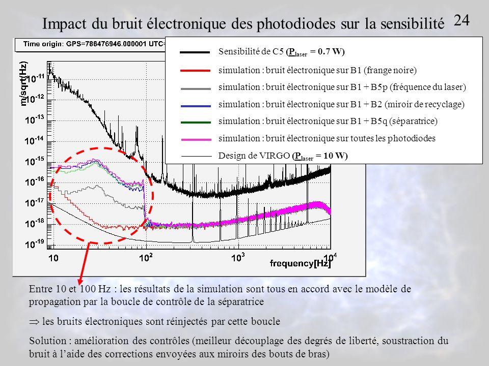 Impact du bruit électronique des photodiodes sur la sensibilité
