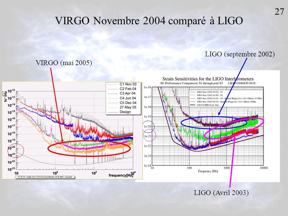 VIRGO Novembre 2004 comparé à LIGO