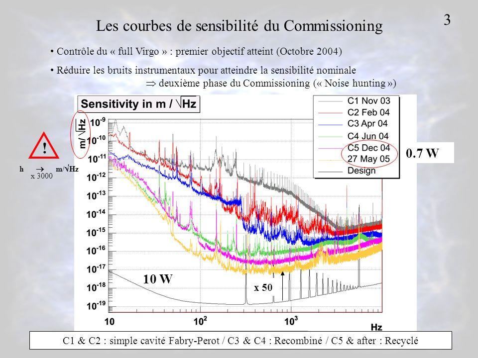Les courbes de sensibilité du Commissioning