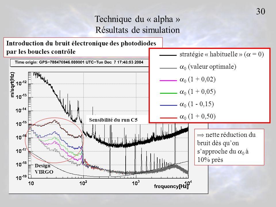 Technique du « alpha » Résultats de simulation