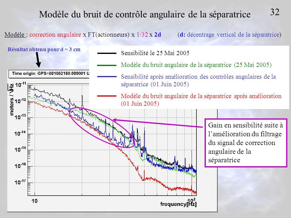 Modèle du bruit de contrôle angulaire de la séparatrice