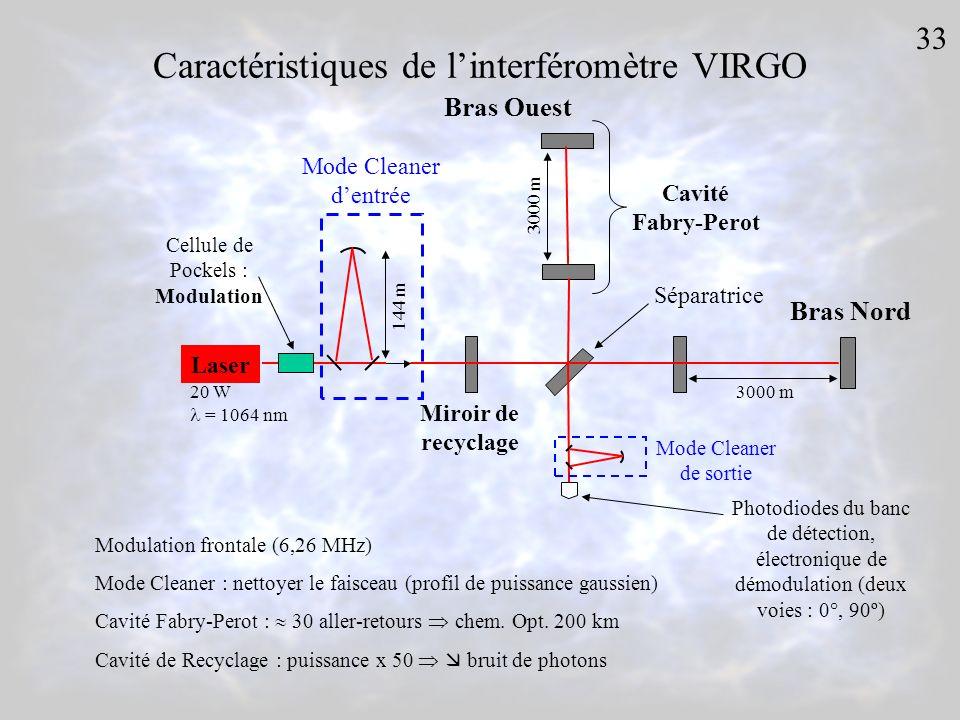 Caractéristiques de l'interféromètre VIRGO