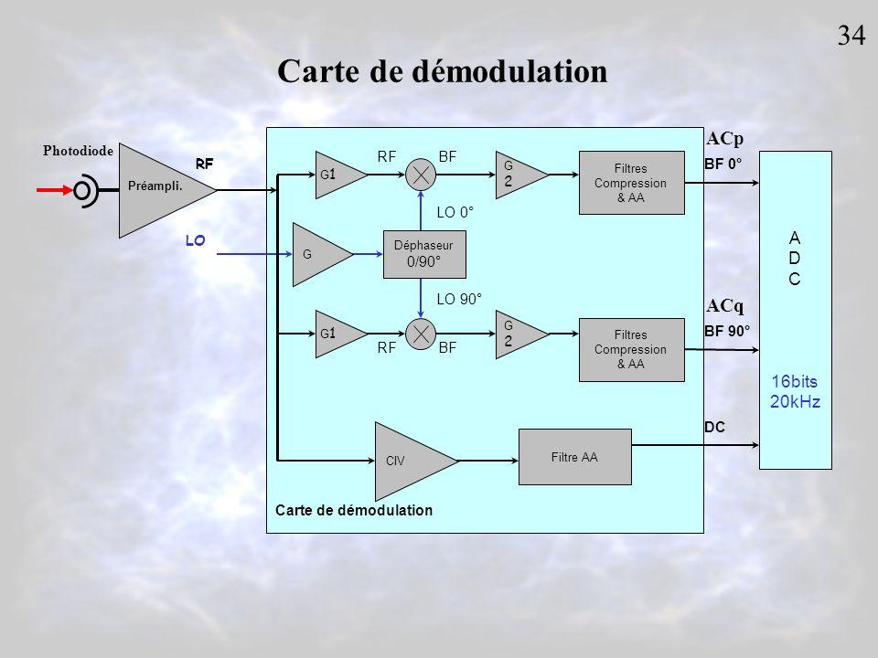 Carte de démodulation 34 ACp ACq A D C 16bits 20kHz Photodiode RF RF
