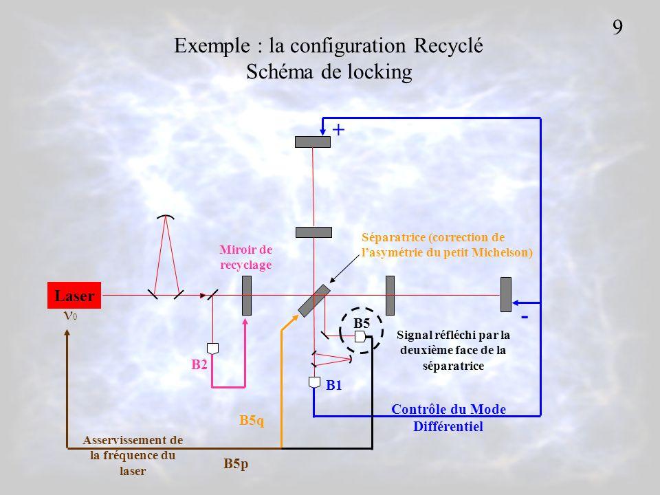 Exemple : la configuration Recyclé Schéma de locking