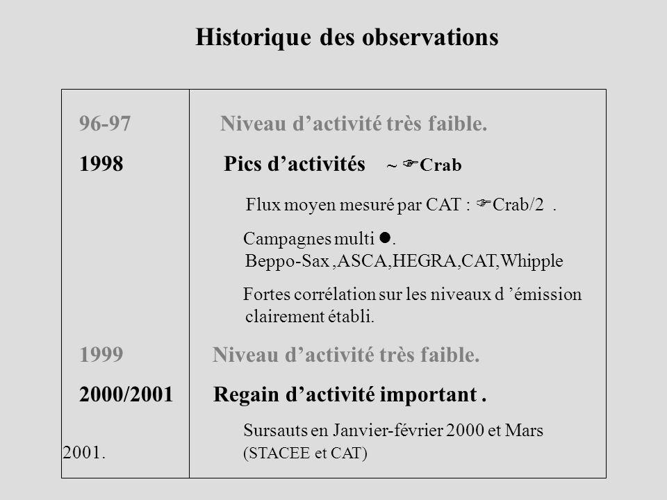 Historique des observations