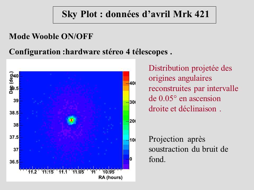 Sky Plot : données d'avril Mrk 421