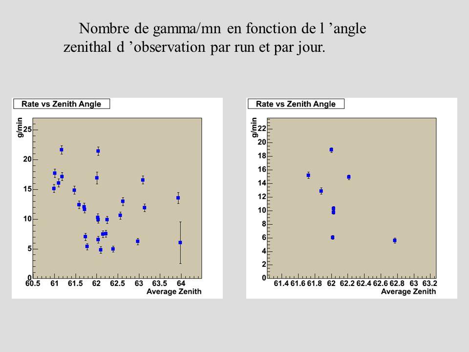 Nombre de gamma/mn en fonction de l 'angle zenithal d 'observation par run et par jour.