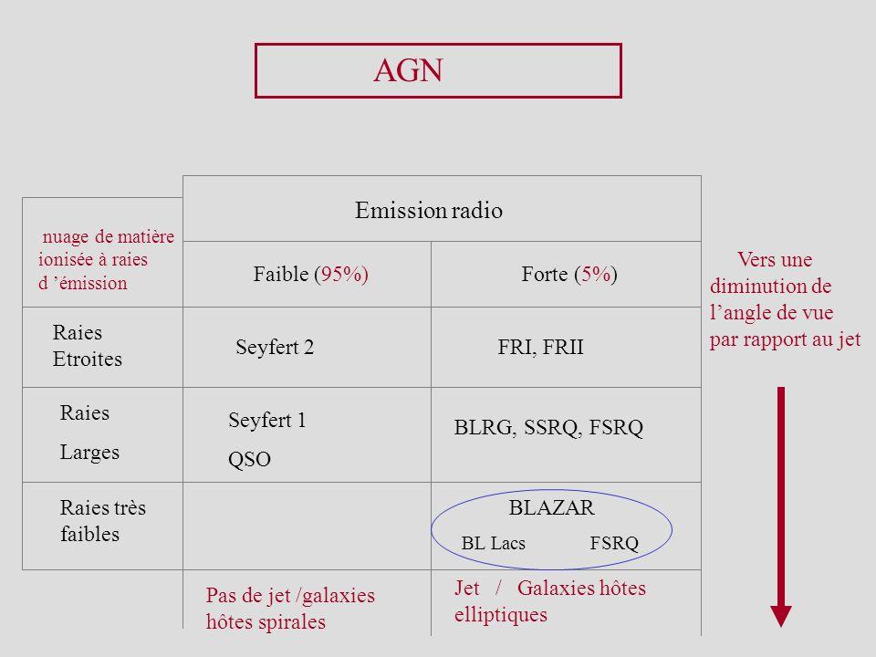 AGN Emission radio. nuage de matière ionisée à raies d 'émission. Vers une diminution de l'angle de vue par rapport au jet.