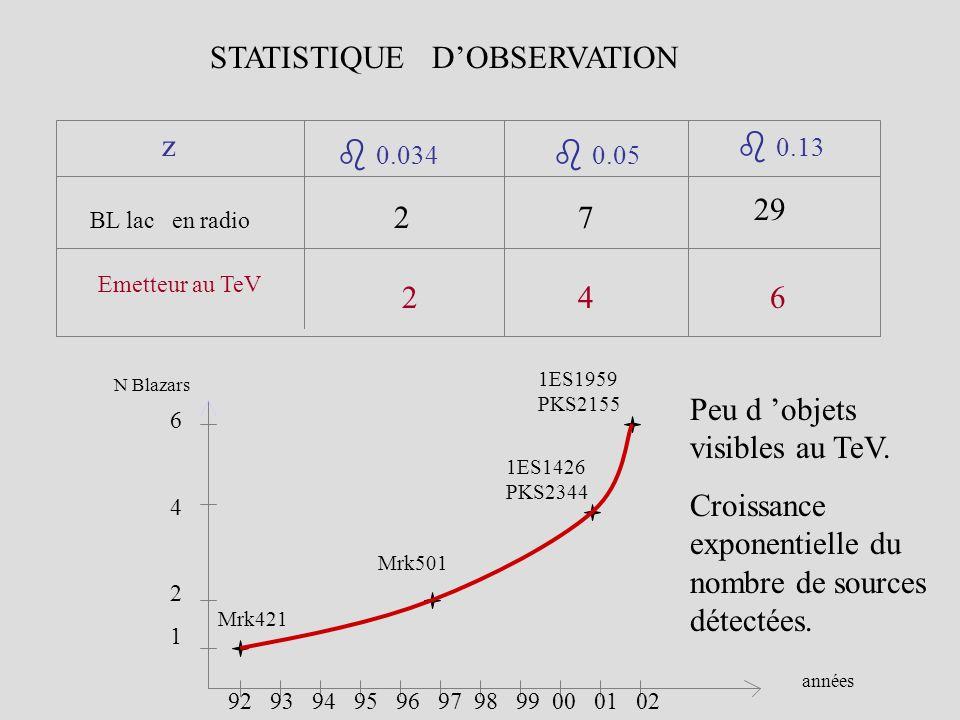 STATISTIQUE D'OBSERVATION