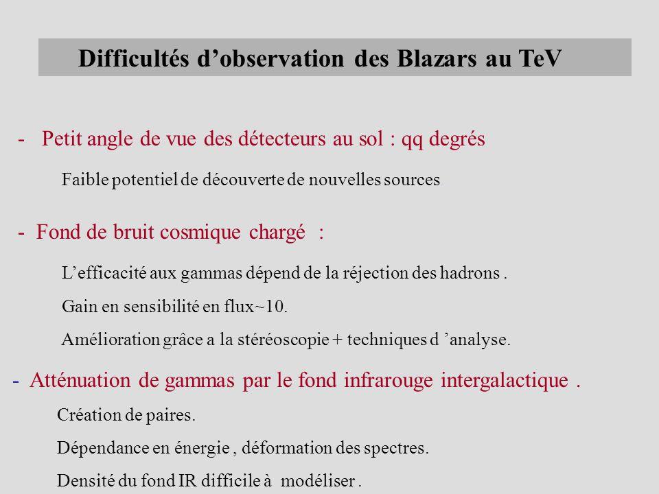 Difficultés d'observation des Blazars au TeV