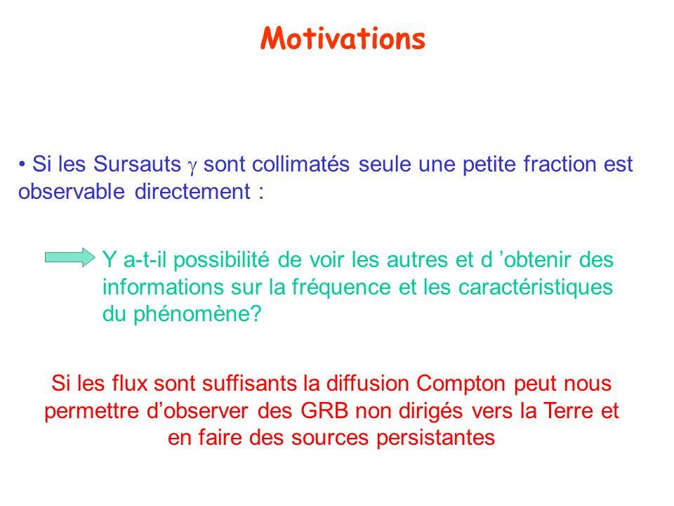 MotivationsSi les Sursauts  sont collimatés seule une petite fraction est observable directement :