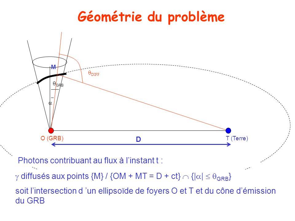 Géométrie du problème Photons contribuant au flux à l'instant t :