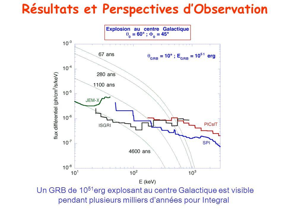Résultats et Perspectives d'Observation