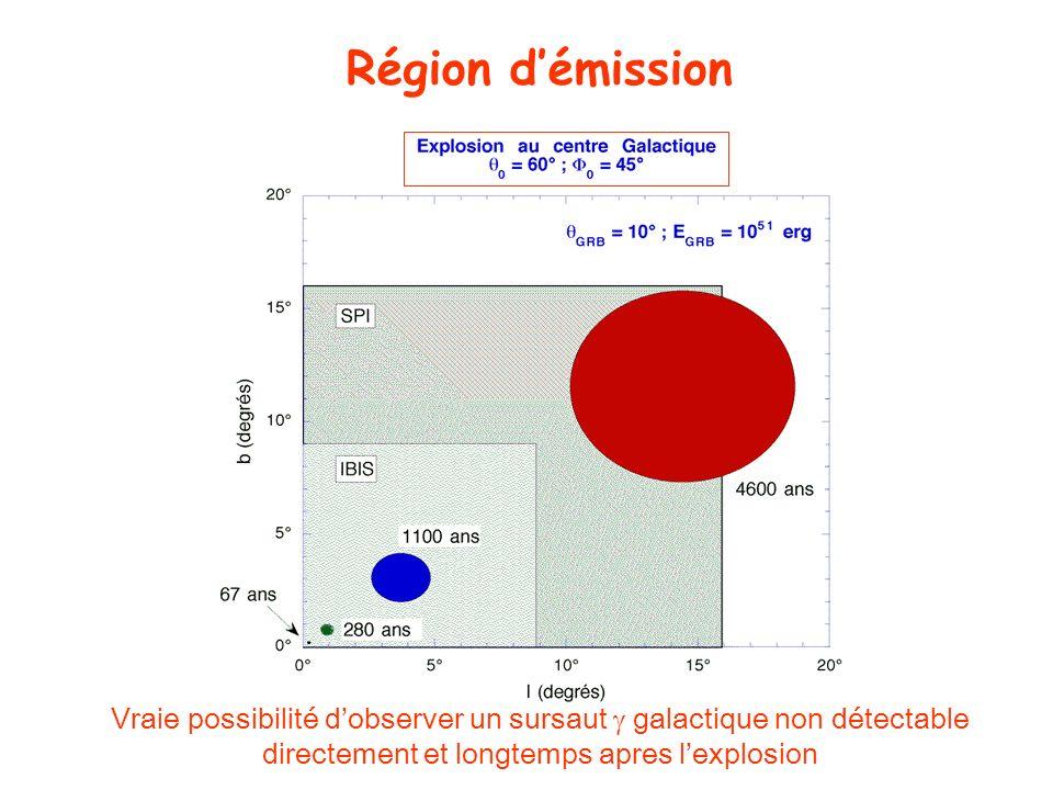 Région d'émissionVraie possibilité d'observer un sursaut  galactique non détectable directement et longtemps apres l'explosion.