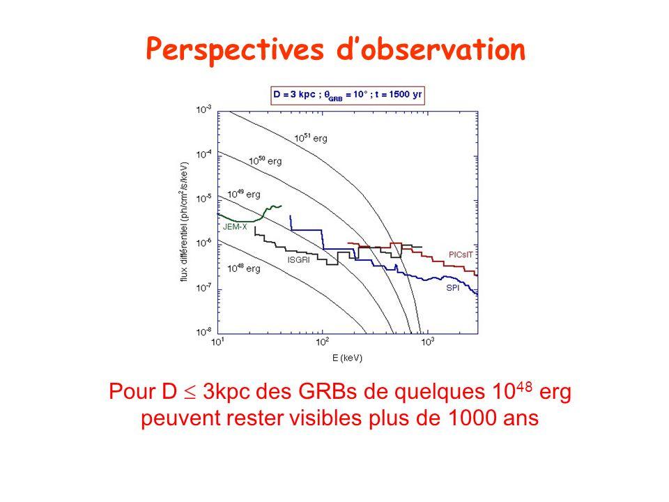 Perspectives d'observation