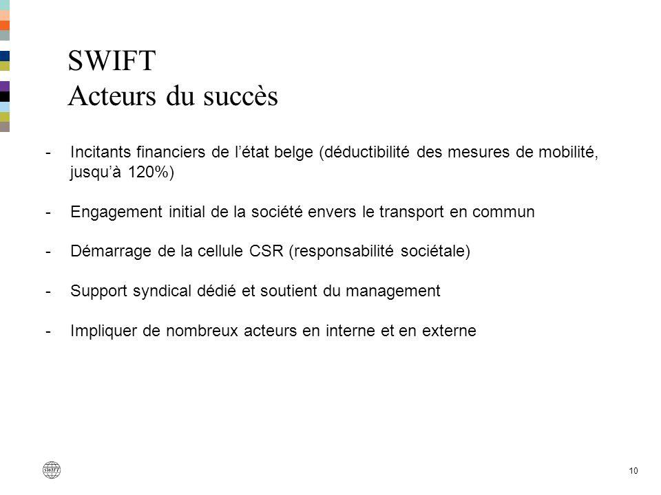 SWIFT Acteurs du succès