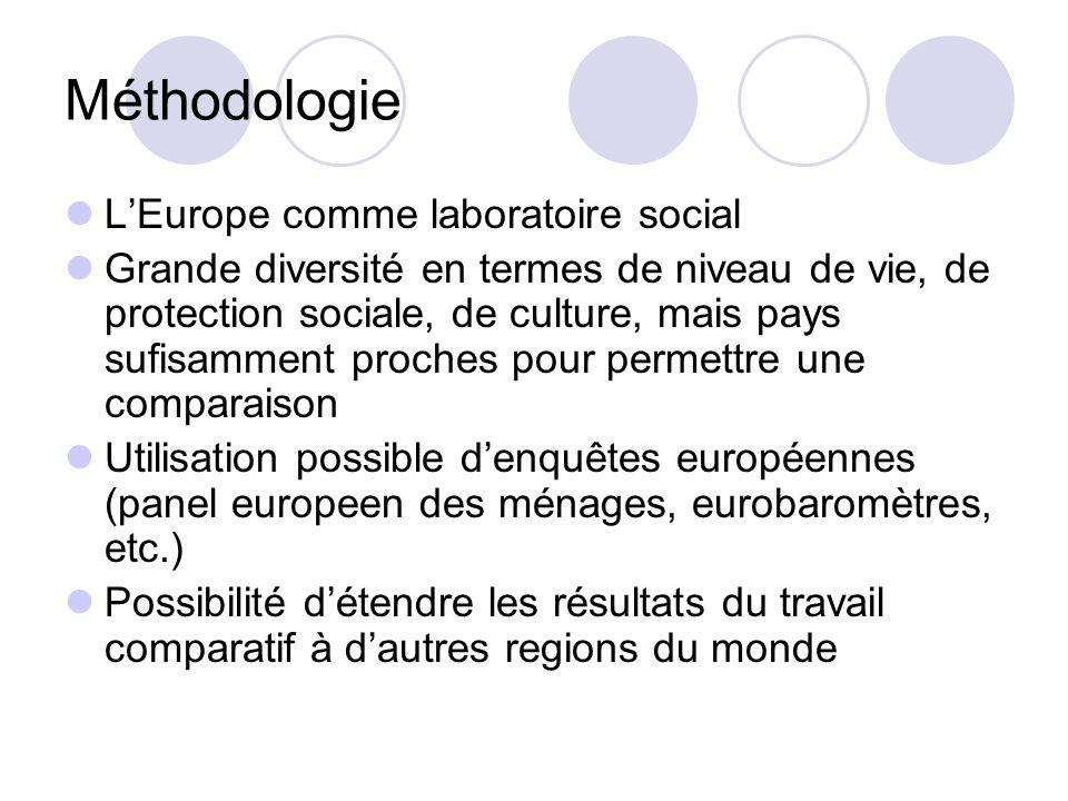 Méthodologie L'Europe comme laboratoire social