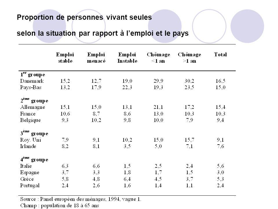 Proportion de personnes vivant seules selon la situation par rapport à l'emploi et le pays