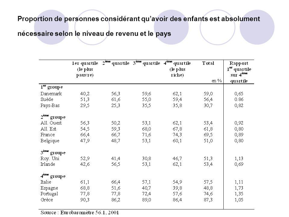 Proportion de personnes considérant qu'avoir des enfants est absolument nécessaire selon le niveau de revenu et le pays