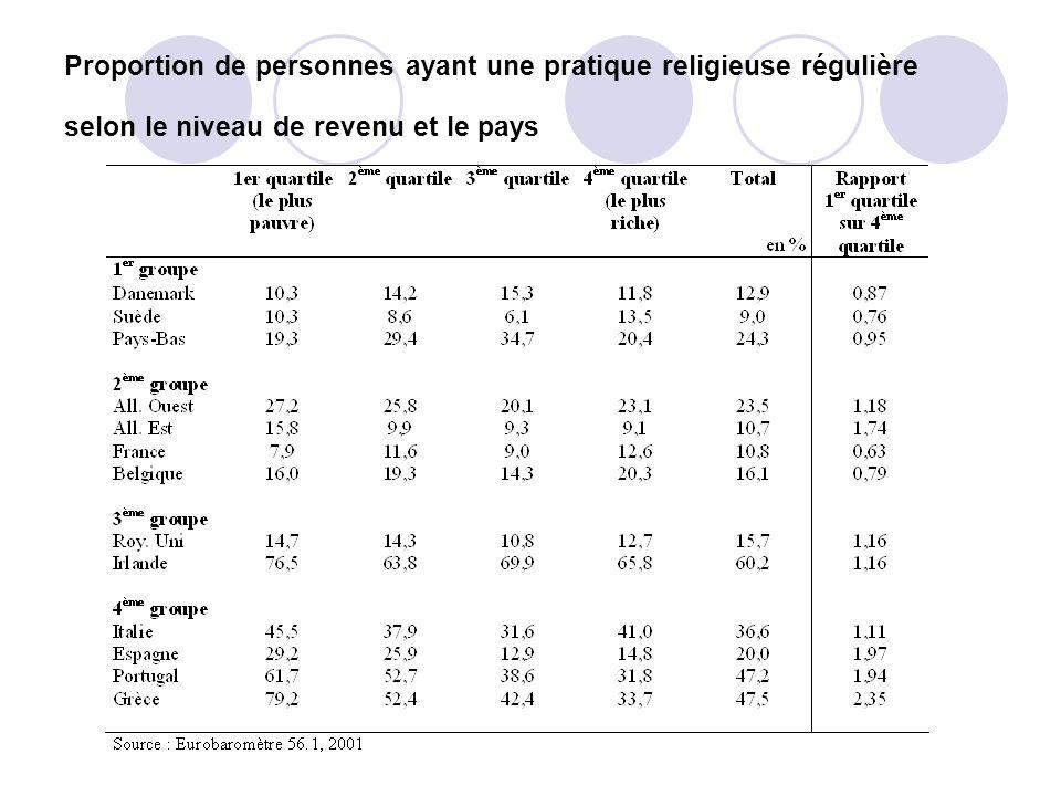 Proportion de personnes ayant une pratique religieuse régulière selon le niveau de revenu et le pays
